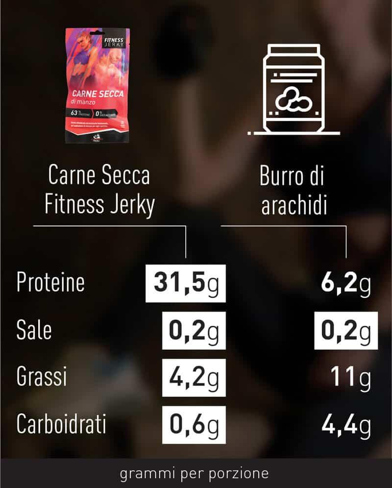 comparazione-carne-secca-sport-1