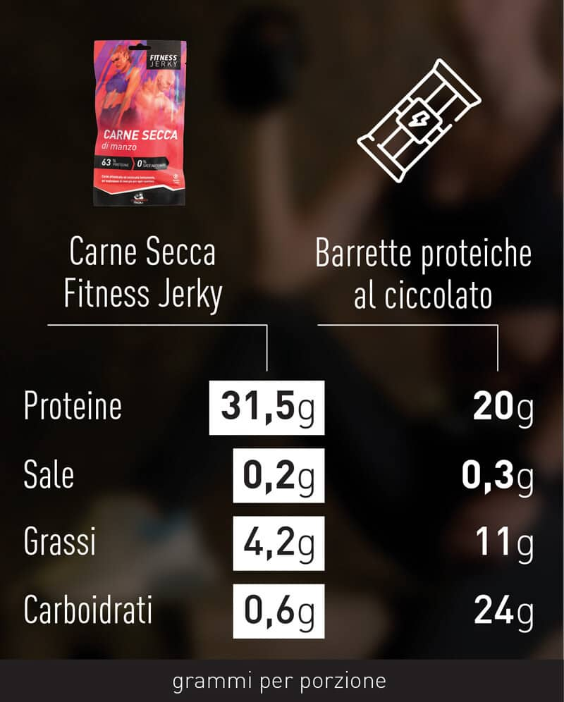 comparazione-carne-secca-sport-2