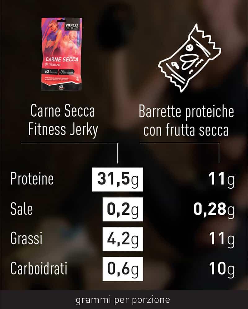 comparazione-carne-secca-sport-3