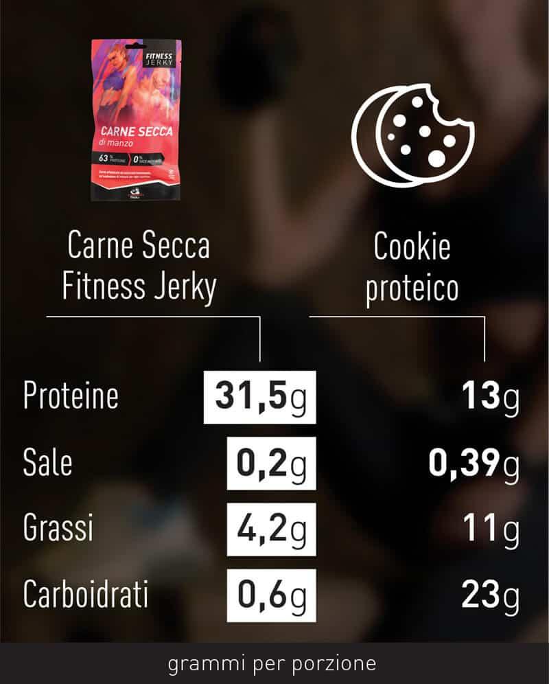 comparazione-carne-secca-sport-4