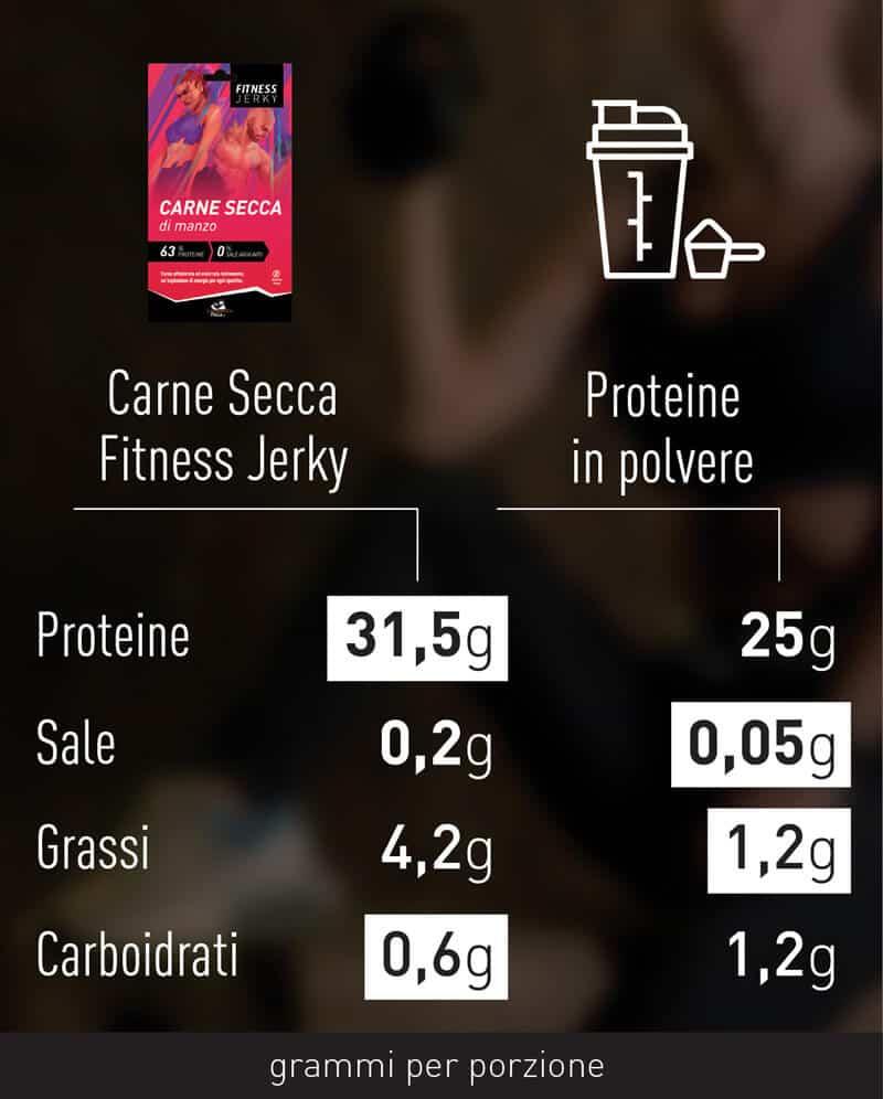 comparazione-carne-secca-sport-6